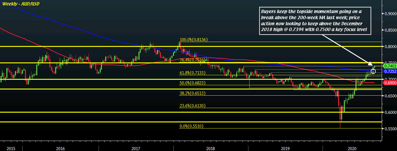 Photo of AUD / USD gets it all clear by RBA for another higher potential push