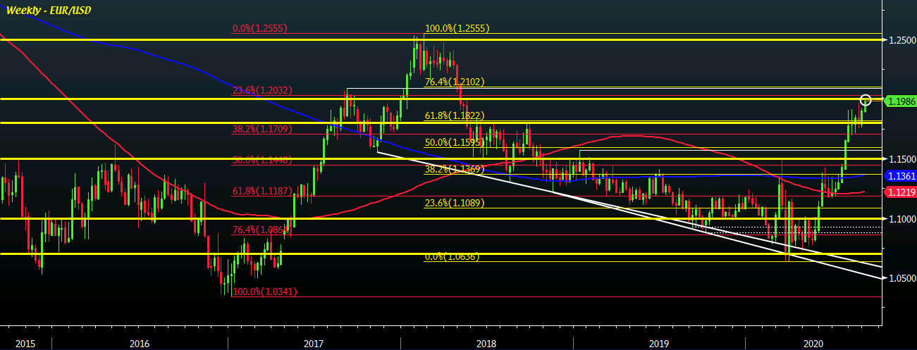 Photo of EUR / USD could see its position unfold to 1.20