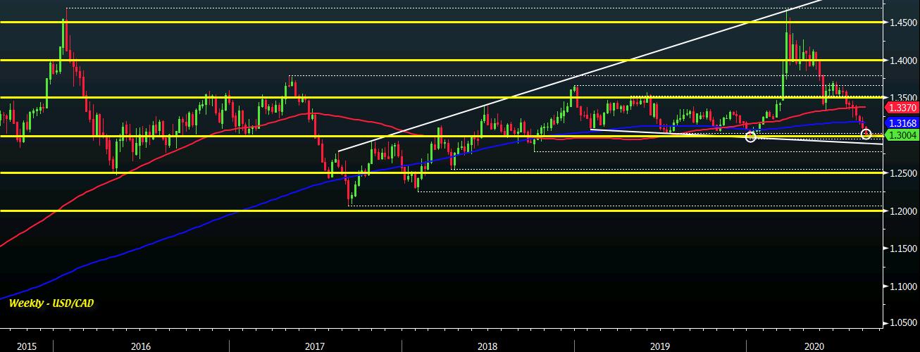 USD / CAD W1 01-09