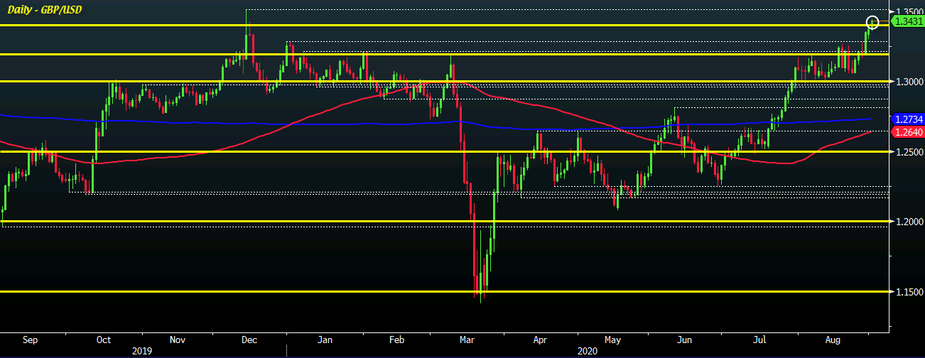 Cable looks towards December highs as dollar continues to languish