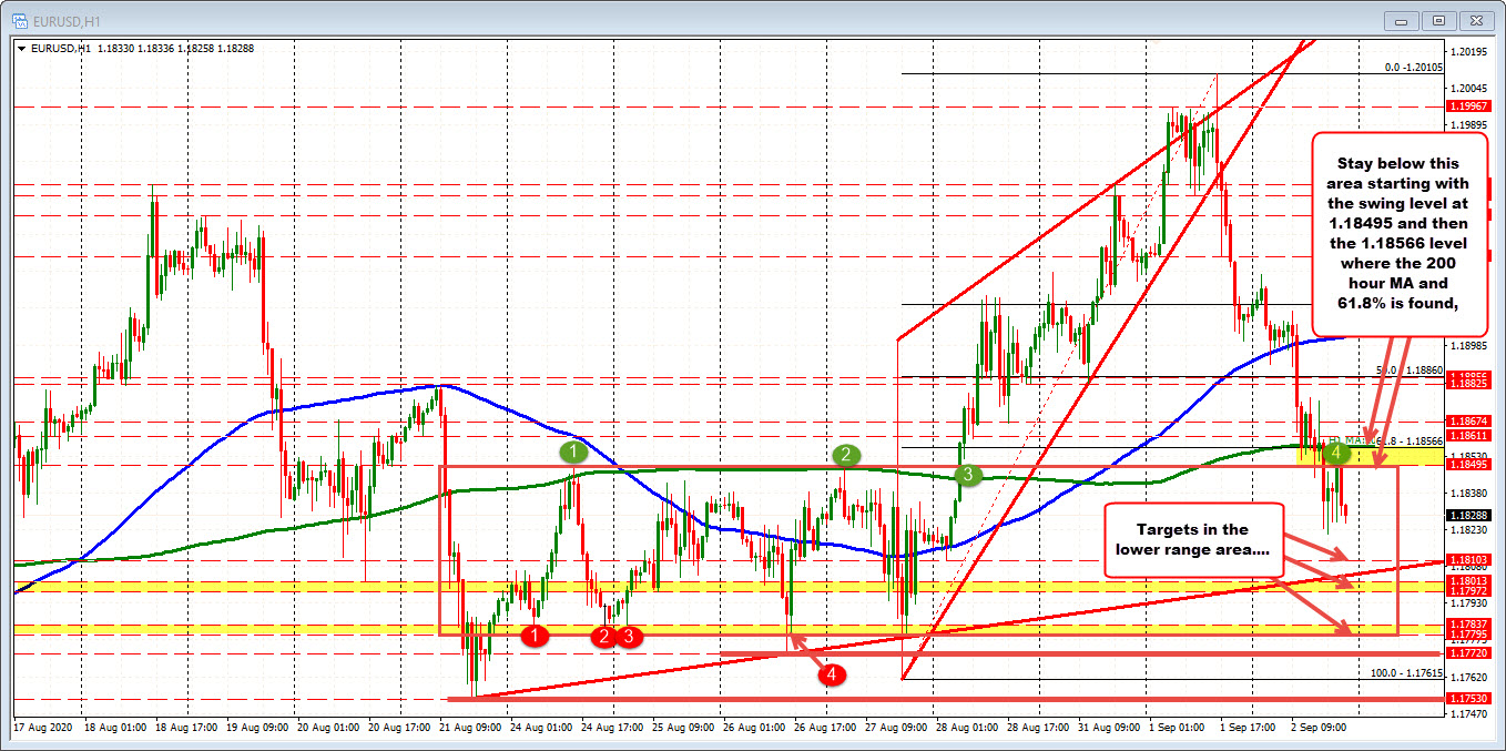 Photo of EURUSD continues to consolidate under resistance