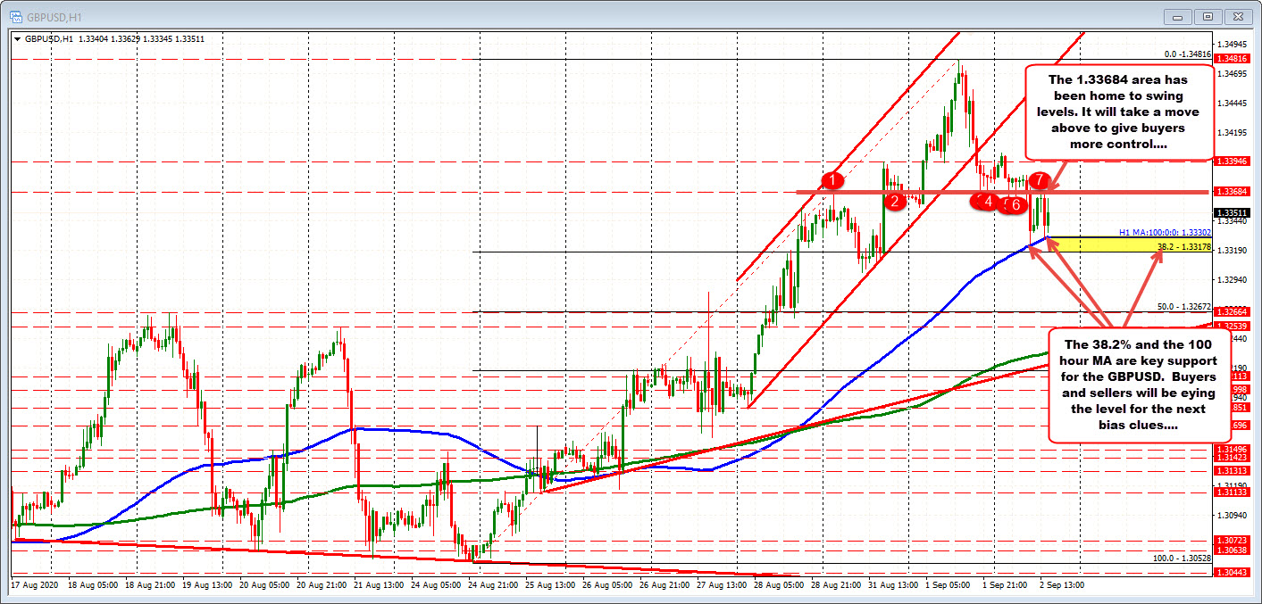 100 hour moving average and 38.2% retracement key support_