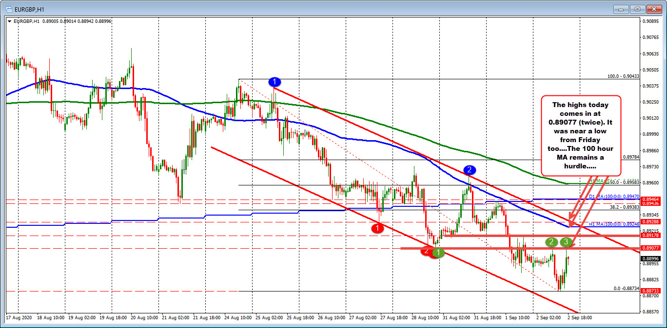 EURGBP on the hourly chart