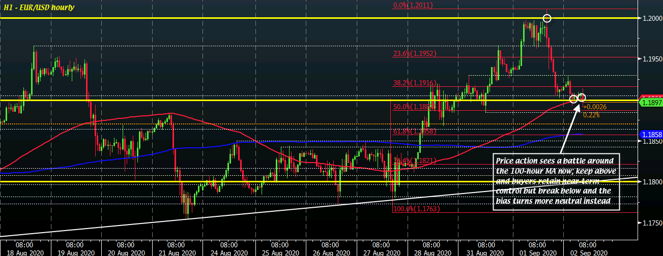 EUR/USD hovers around 1.1900 to start the day, what levels to look out for?