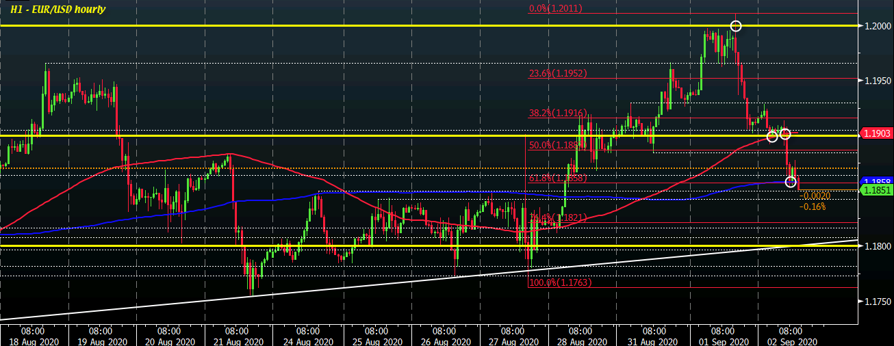 Photo of Dollar continues to strengthen ahead of North American trading