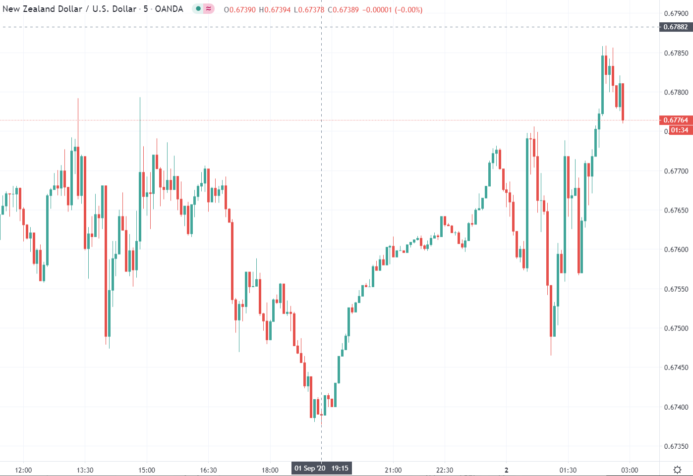 Forex news for Asia tradingWednesday 2September 2020