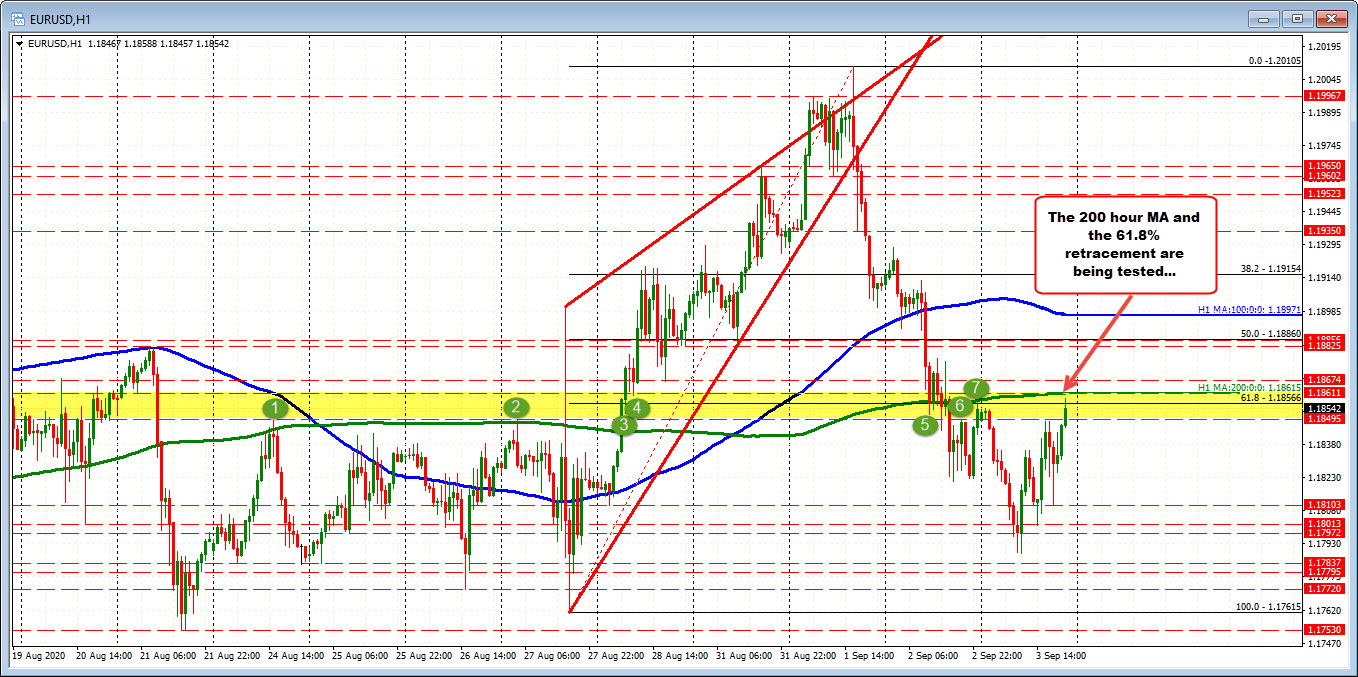 EURUSD test the technical area with swing levels, 200 hour MA and 61.8% retracement