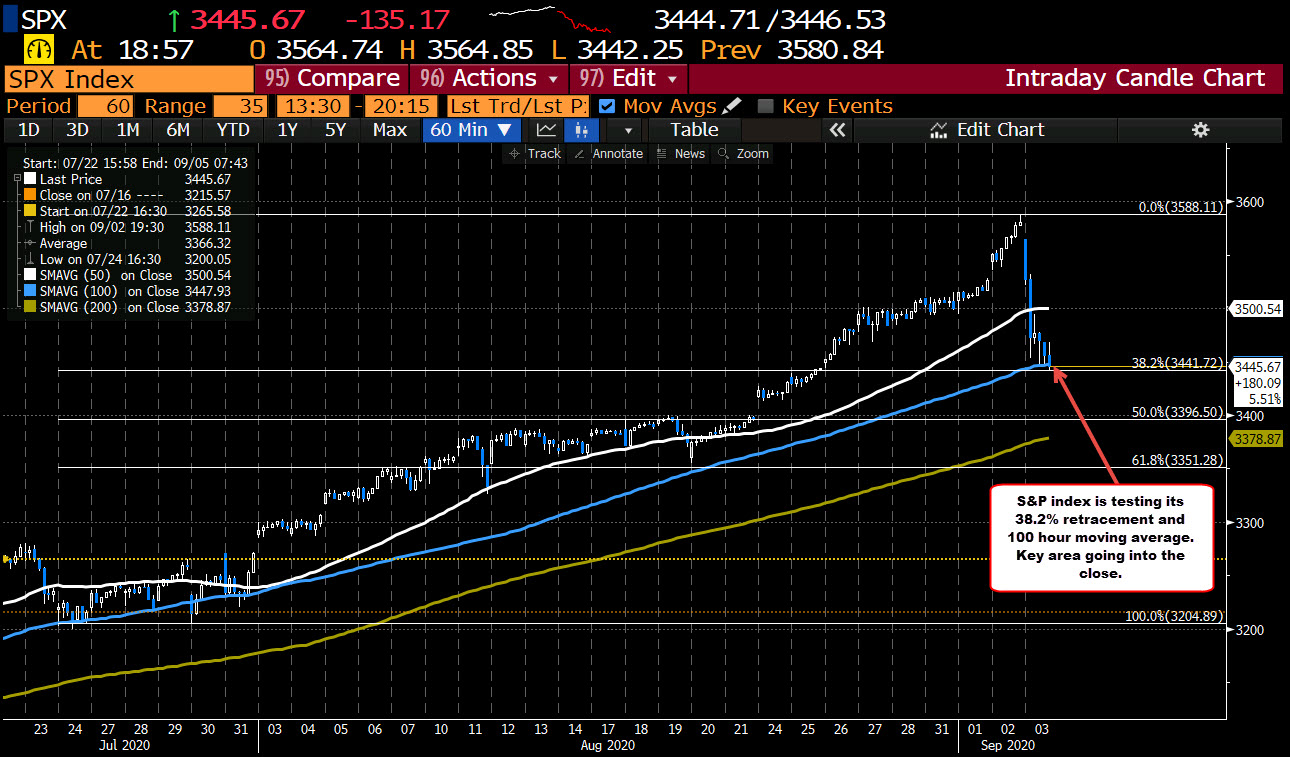 38.2% retracement of the move up from the July 30 swing low and 100 hour moving average