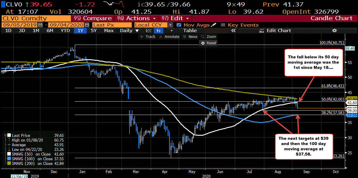 Crude oil falls below its 50 day moving average