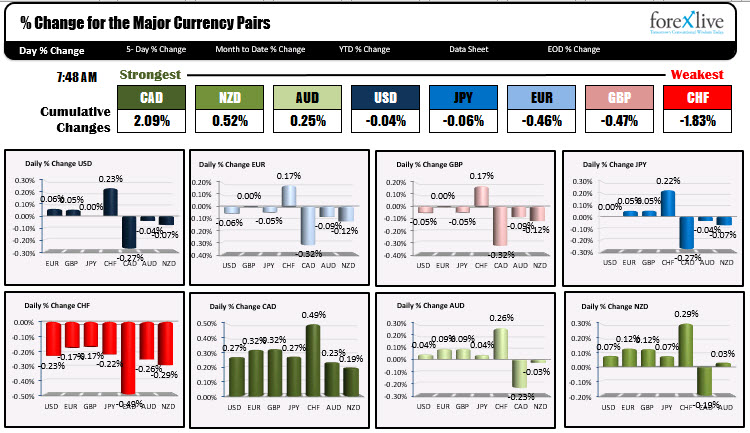 Photo of CAD is strongest and CHF is weakest when NA traders enter for the day