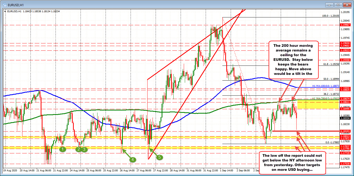 Photo of EURUSD falls on US jobs report but rebounds