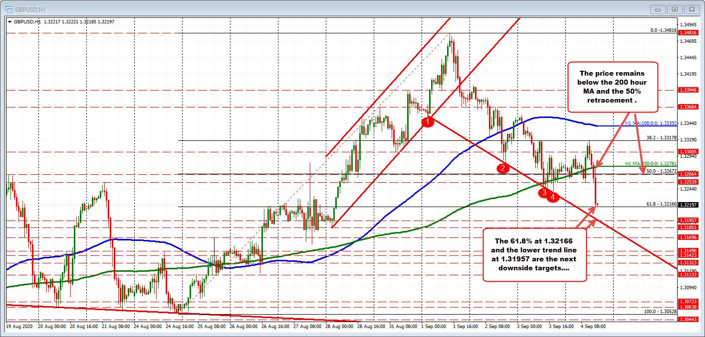 Photo of GBPUSD drops to new session lows
