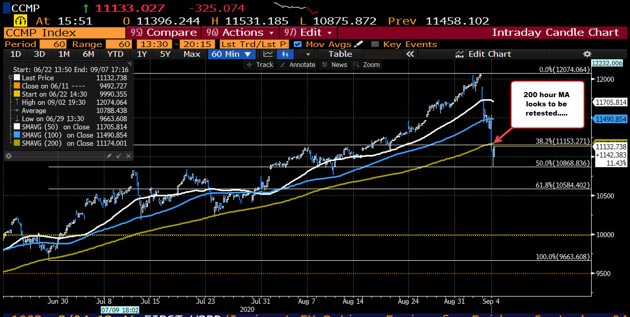 Break and close below the 200 hour moving average was the 1st since April 2020_