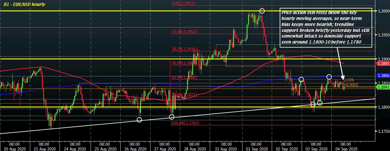 EUR/USD H1 04-09