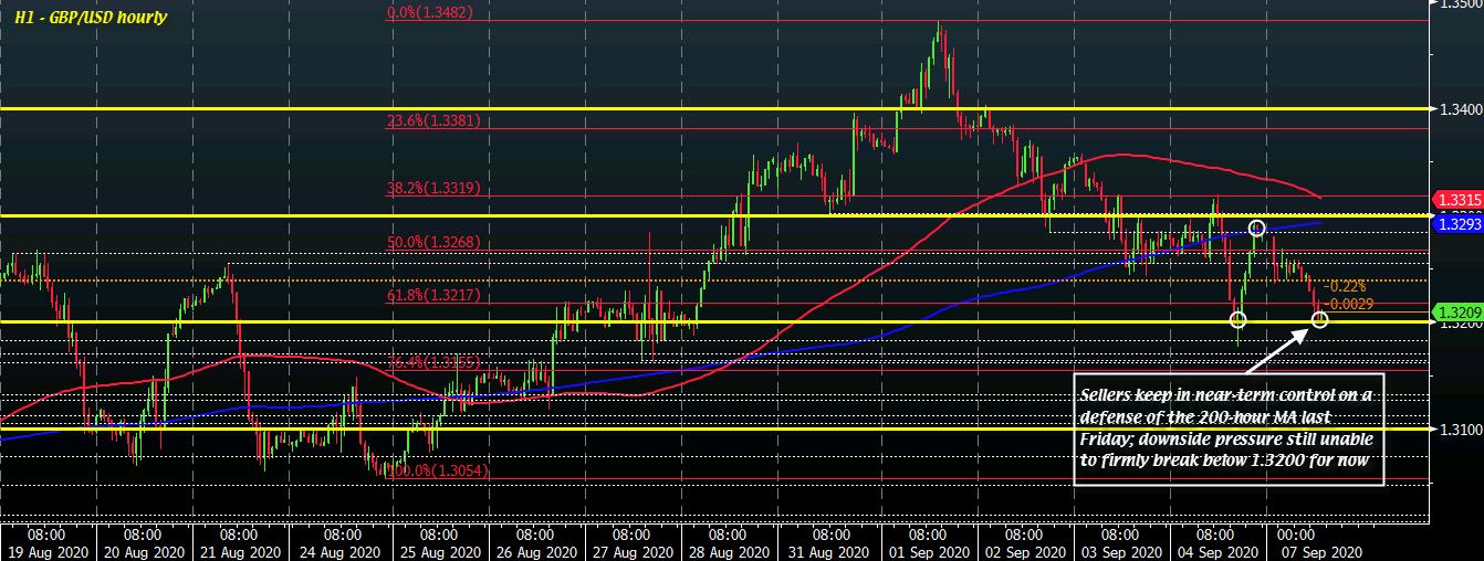 GBP/USD H1 07-09