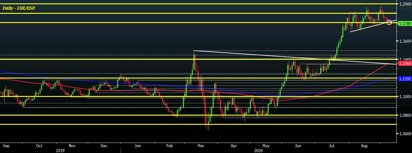 EUR/USD D1 08-09
