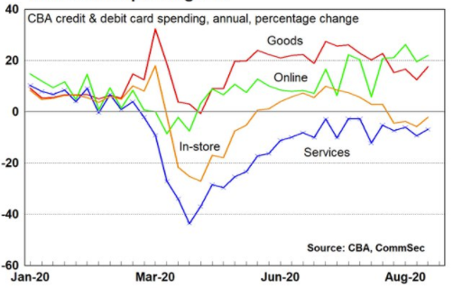 CBA card spending data for the most recent week.