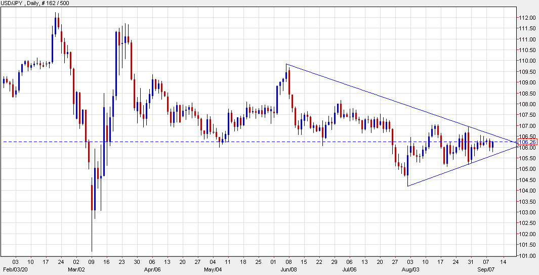 USD/JPY erases yesterday's drop