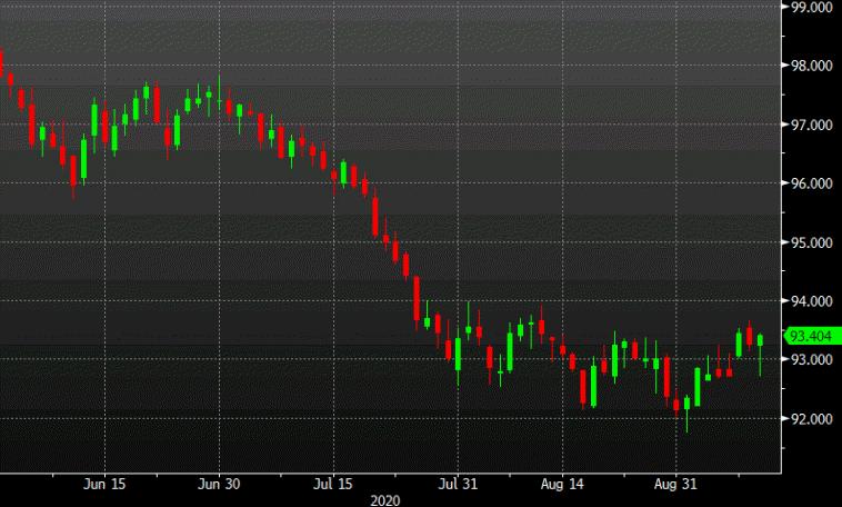US dollar extends gains