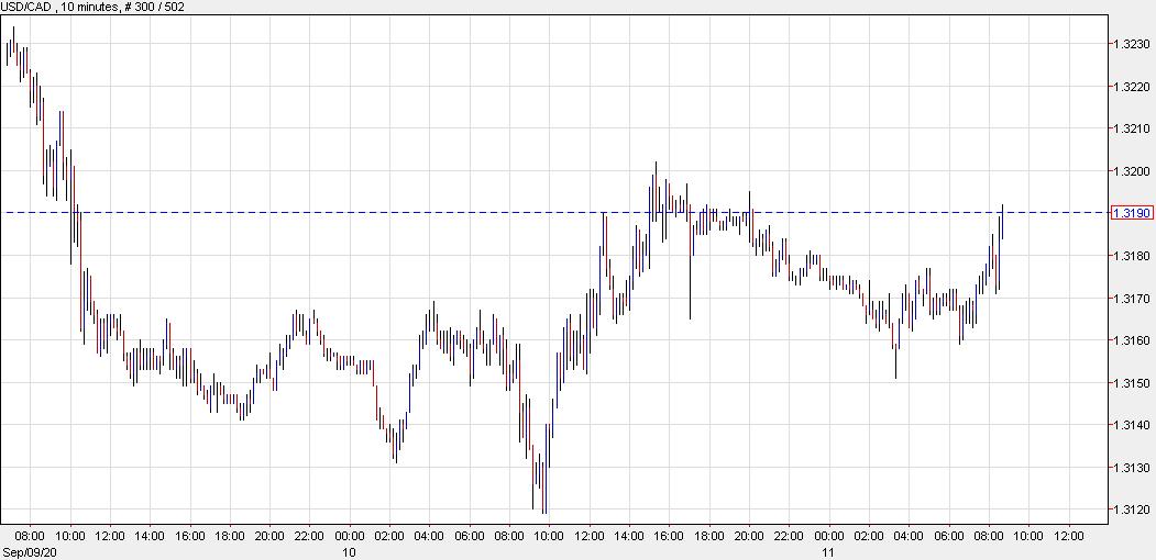 Risk trades starting to slip