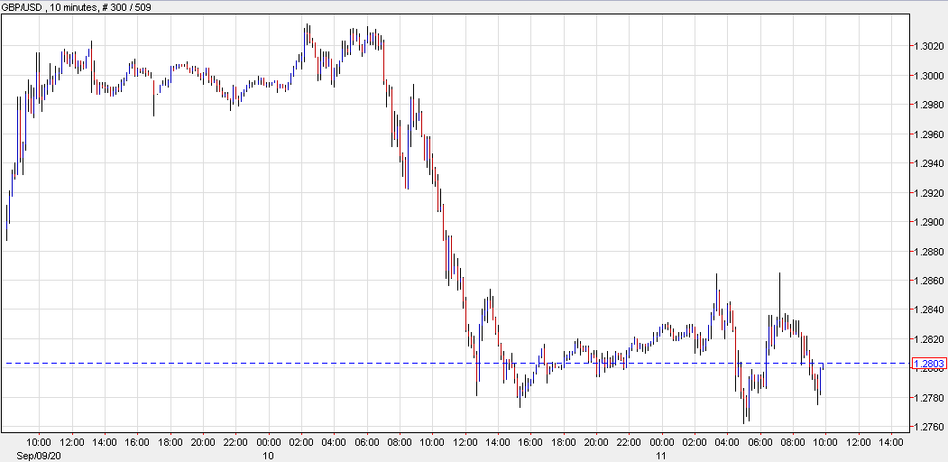 First sign of a bottom?