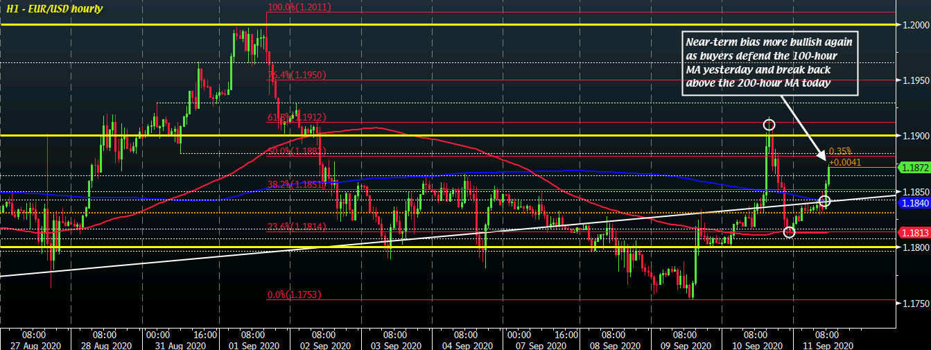 EUR/USD H1 11-09
