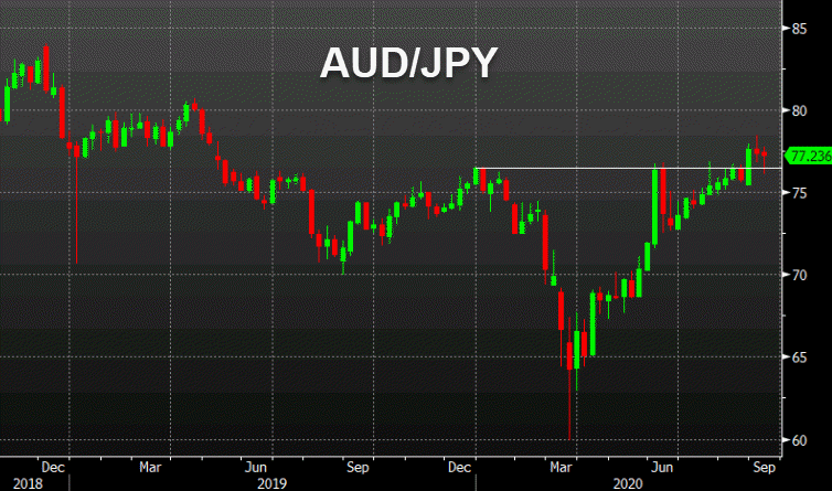 AUD/JPY didn't make a significant move and USD/MXN keeps breaking down