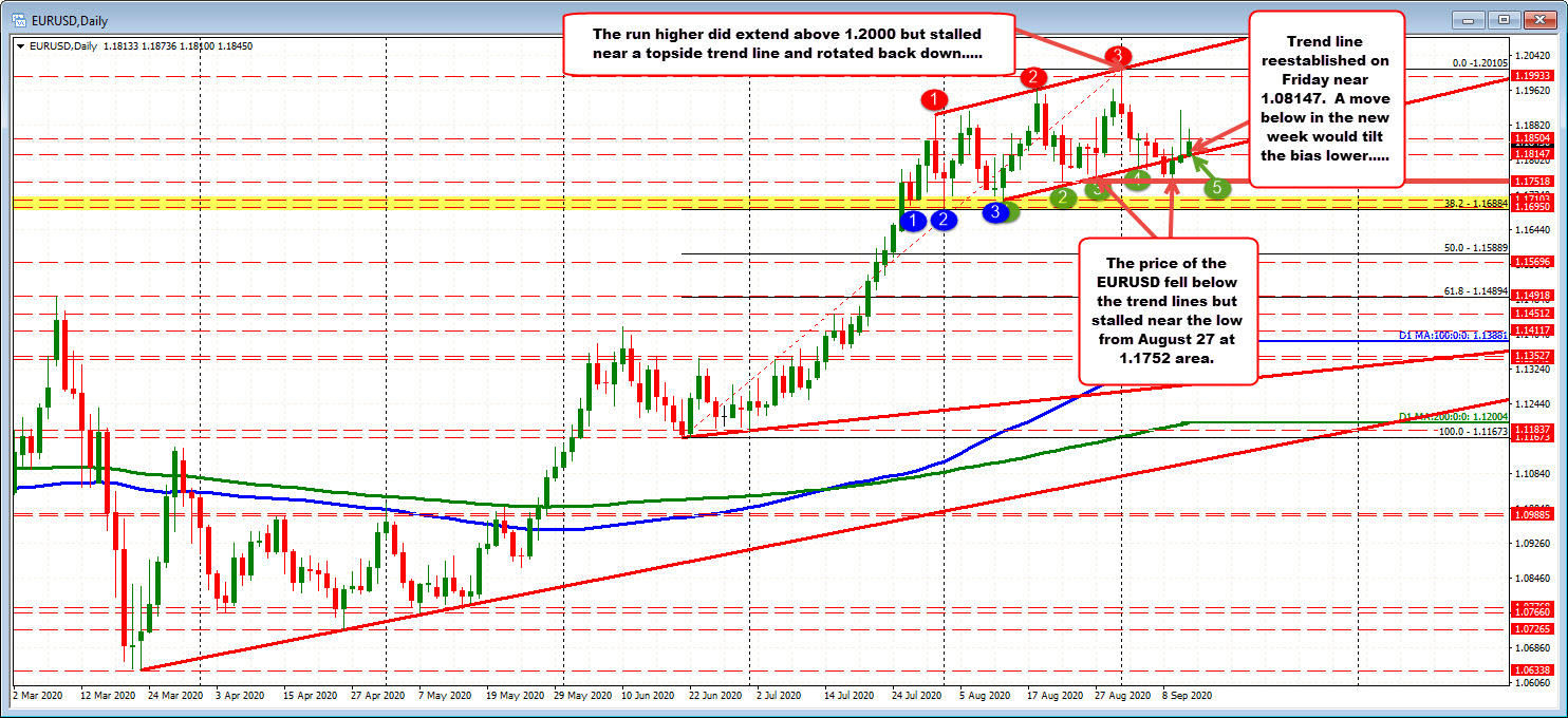 EURUSD tries to keep a bullish tilt into the new trading week