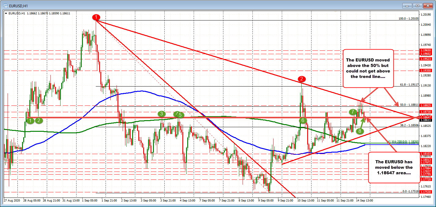 Pair failed above 50% retracement