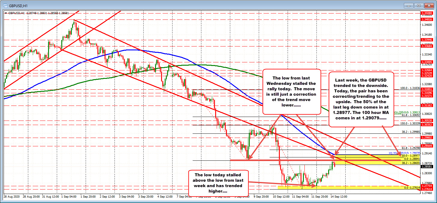Photo of GBPUSD corrects higher after falling last week, but buyers have more to prove