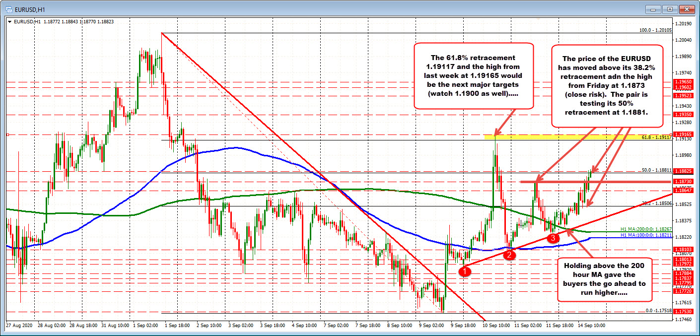 EURUSD holds above 200 hour MA in the Asian session and moved higher