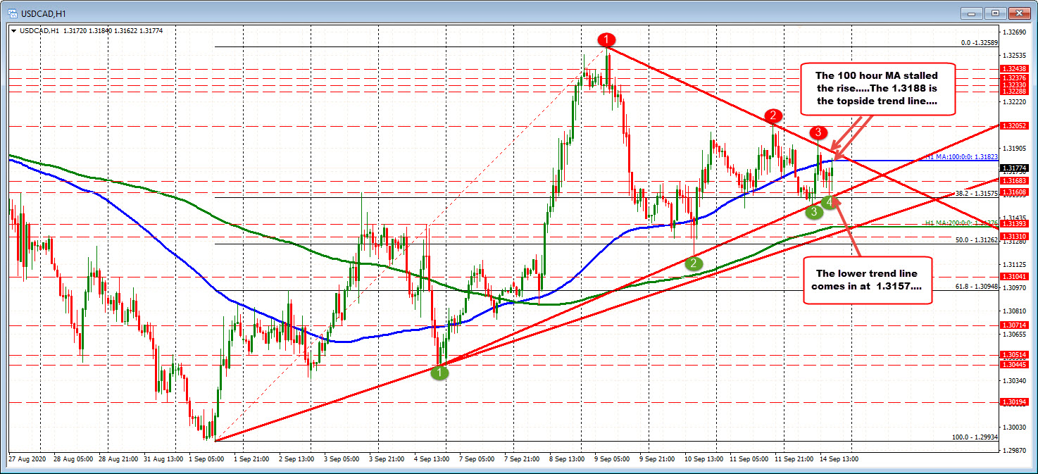 The USDCAD stays below the 100 hour MA