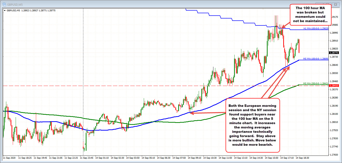 GBPUSD stays above the 100 bar MA
