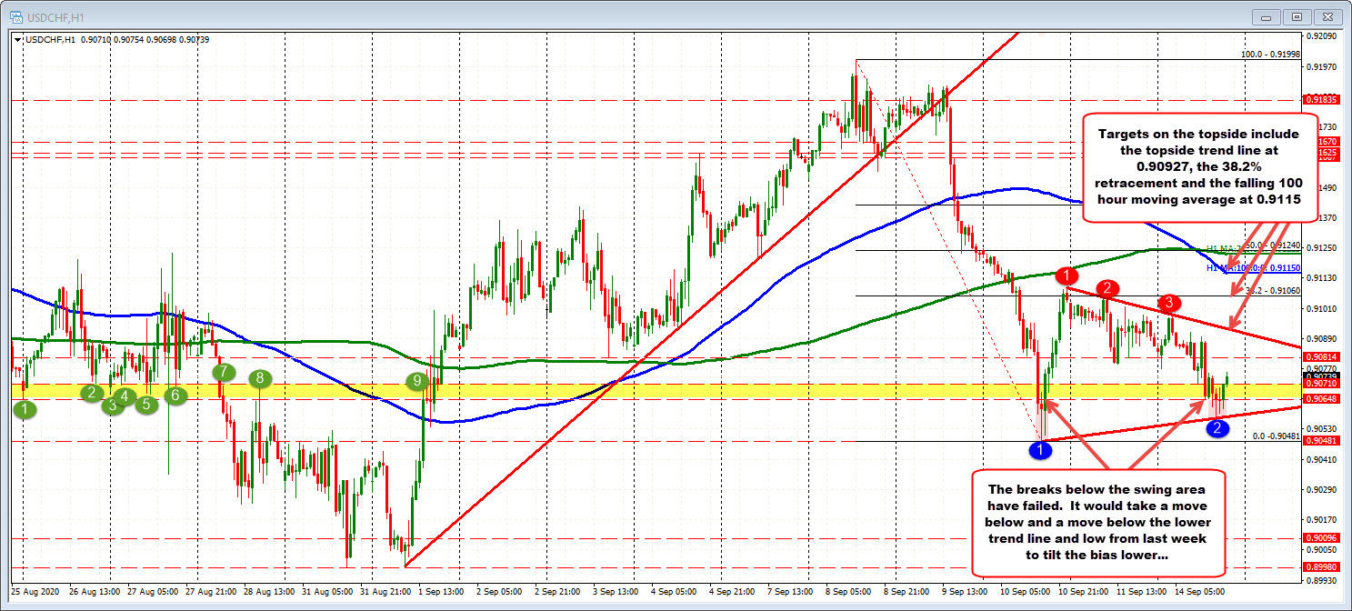 Photo of USDCHF consolidates last week's declines