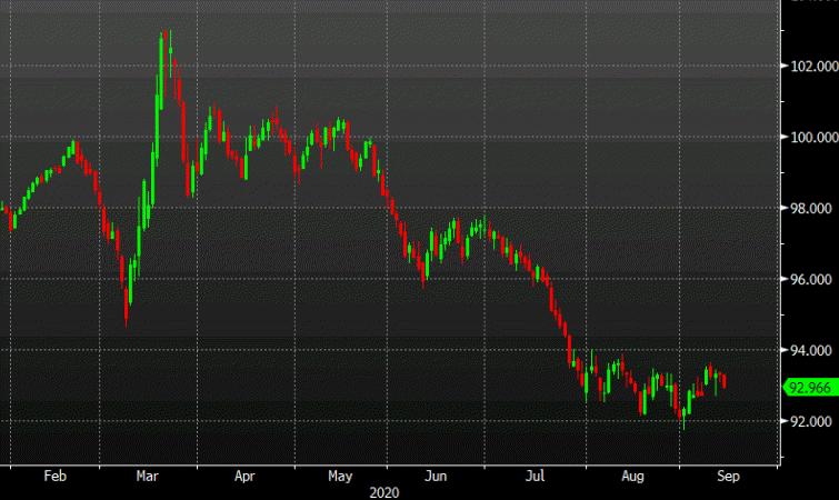 The dollar bounce hasn't impressed
