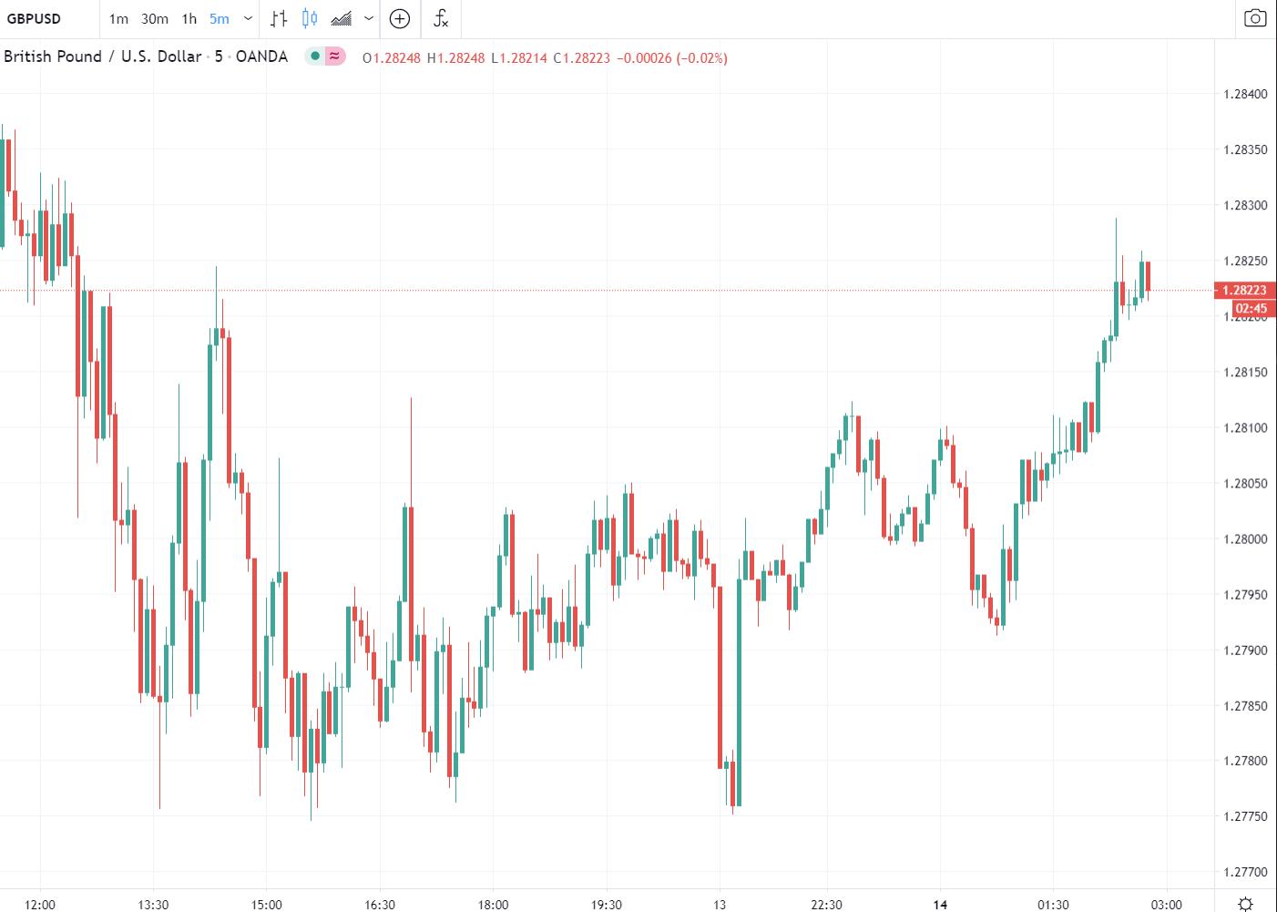 Forex news for Asia tradingMonday 14September 2020