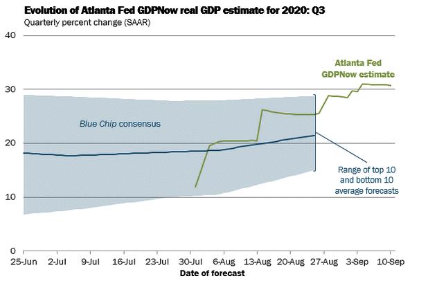 Atlanta Fed GDP now