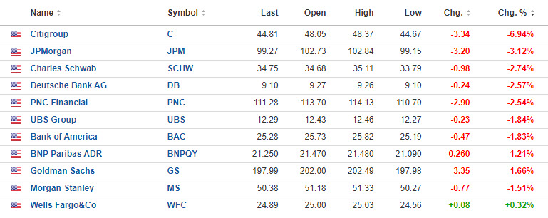 Financials were hit hard today