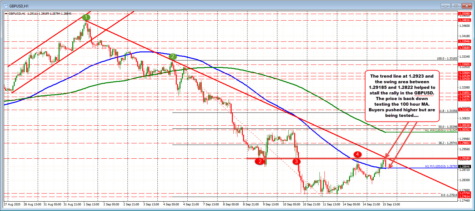 Photo of GBPUSD is testing 100 MA hours again. Trend line (s) blocked the rally
