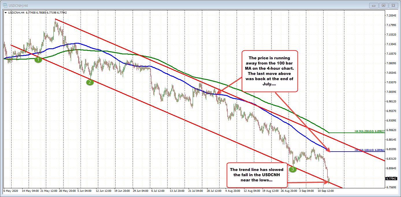 USDCNH tests trend line on the 4 hour chart