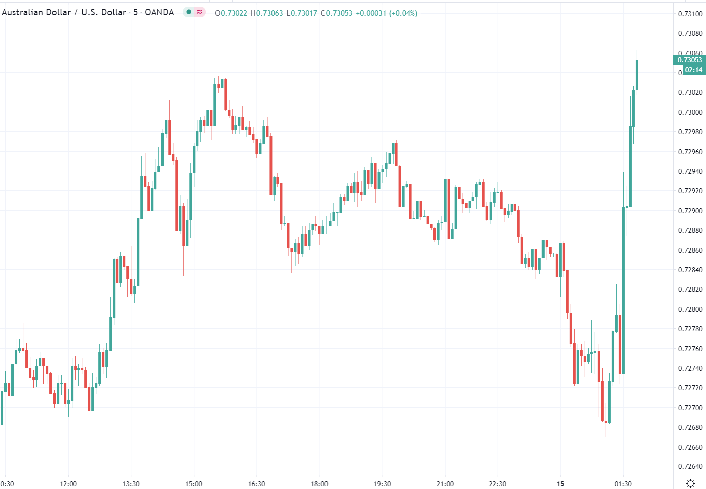 The Reserve Bank of Australia has been lamenting the strength of the Australian dollar for a couple of months now.