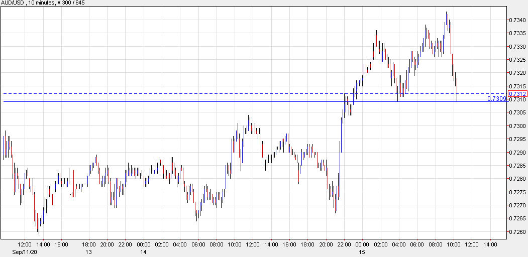 The intraday moves in FX have led the way