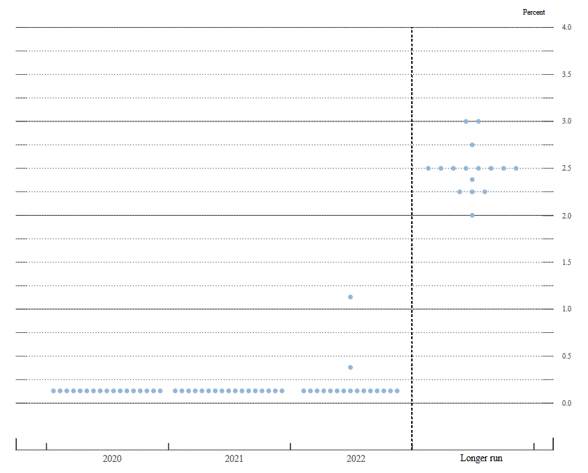 Changes in the dot plot for the Fed funds rateThe June projections had two dots above zero in 2022.