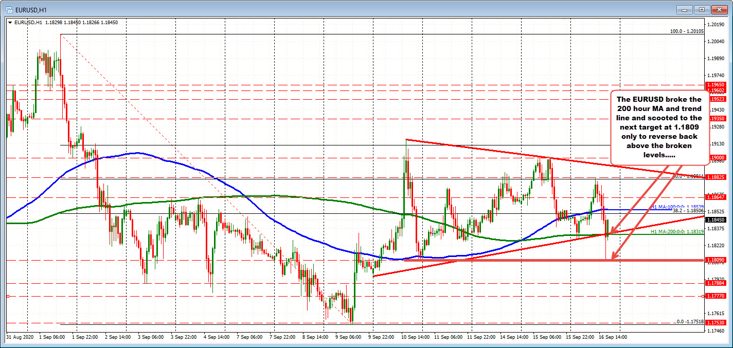 EURUSD on the hourly chart