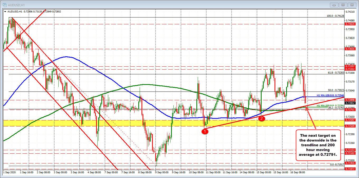 AUDUSD on the hourly