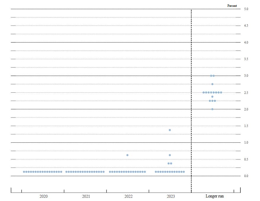 2023 dot plot