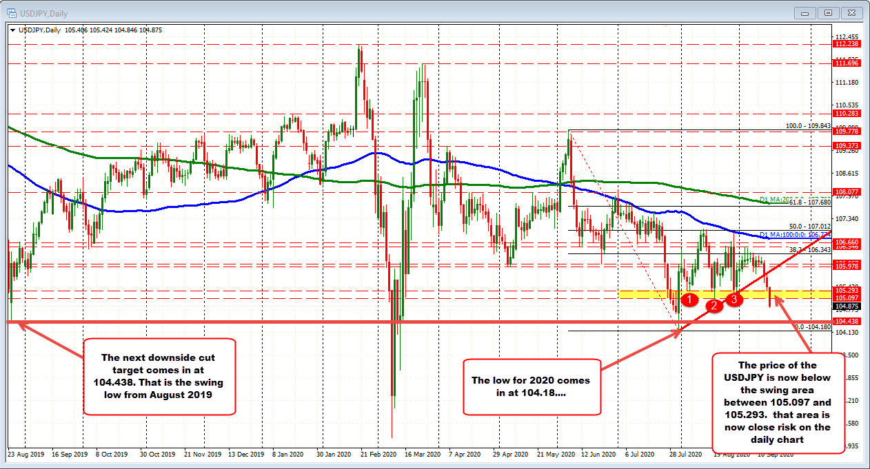Slide continues for the USDJPY