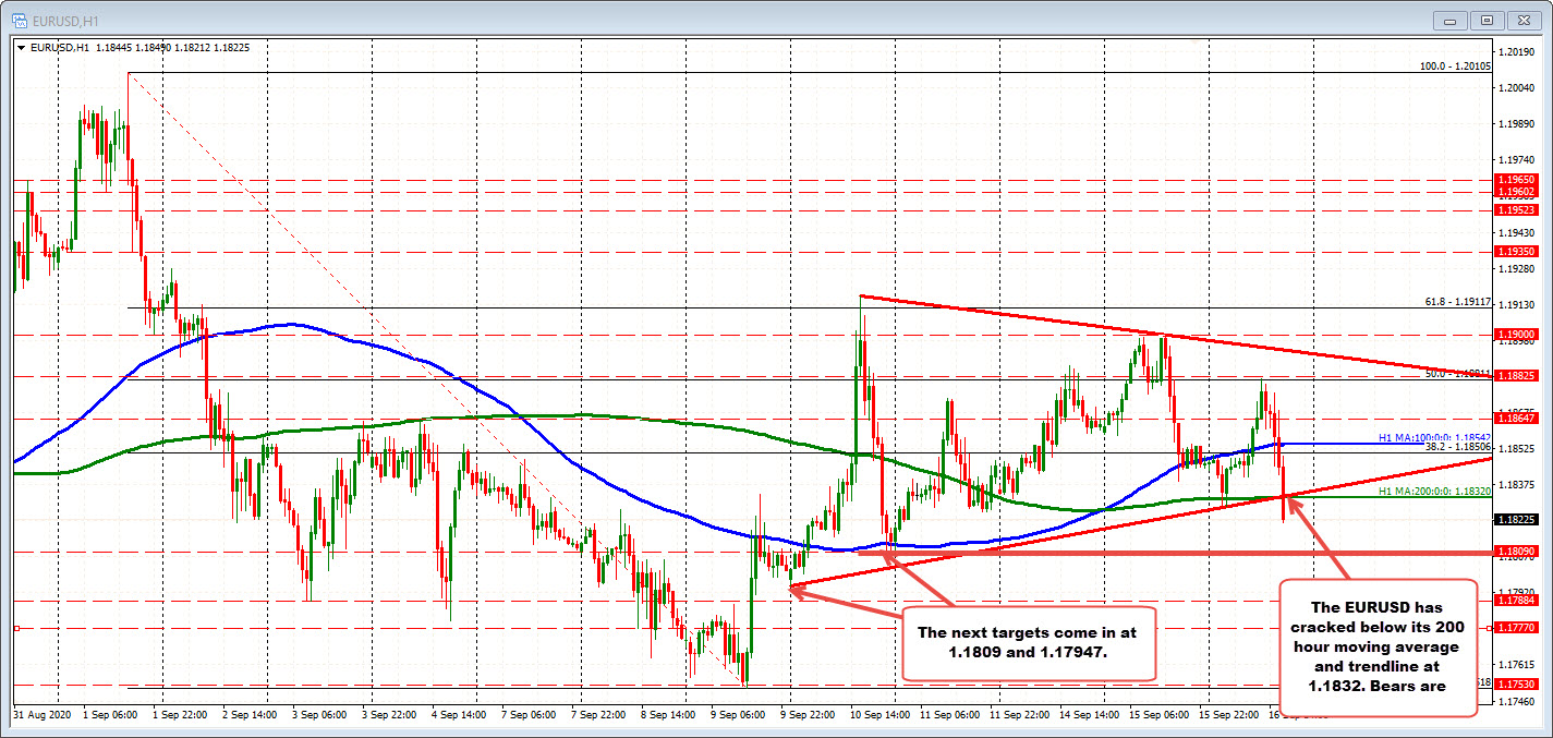 Photo of EURUSD trades to new low session