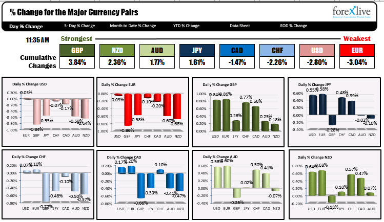 The euro is now the weakest of the major currencies