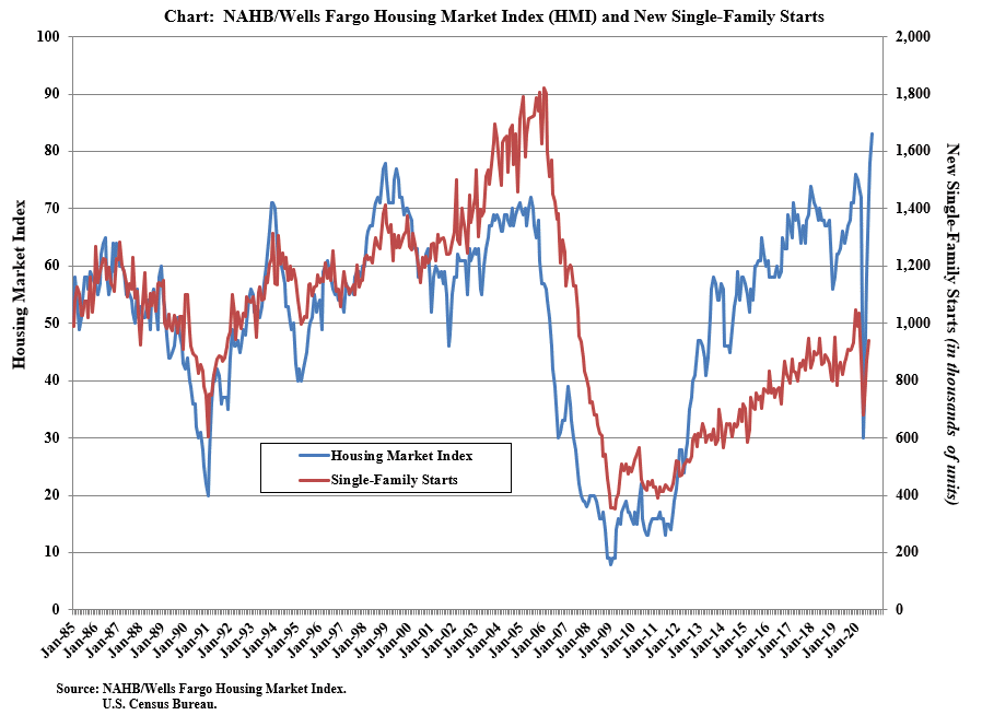 NAHB housing market index